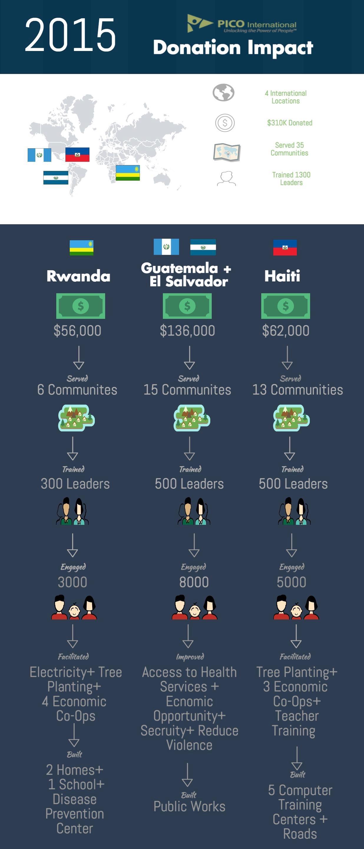Pico International Infographic
